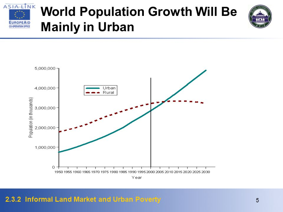 World Population Growth Will Be Mainly in Urban