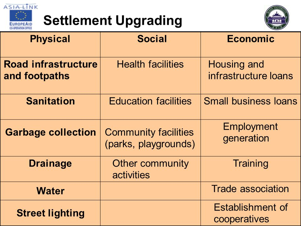 Settlement Upgrading Physical Social Economic