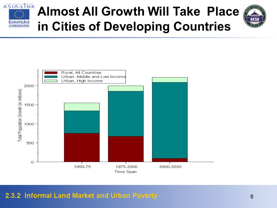 Almost All Growth Will Take Place in Cities of Developing Countries