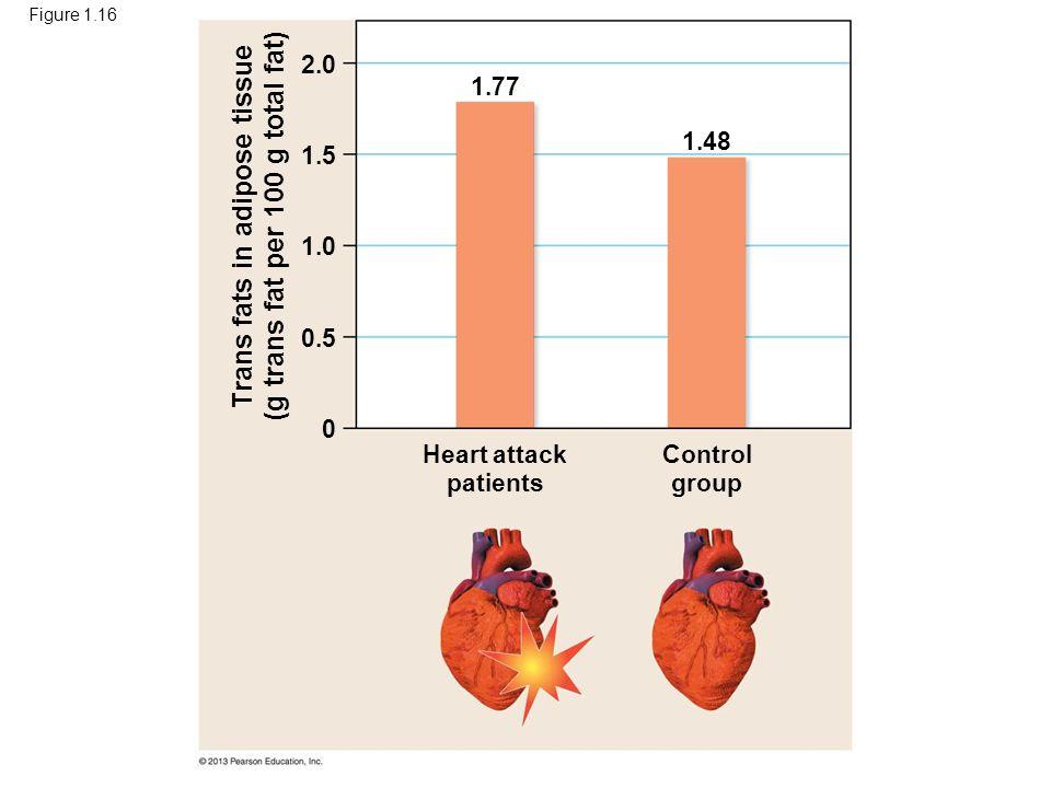 Trans fats in adipose tissue (g trans fat per 100 g total fat)