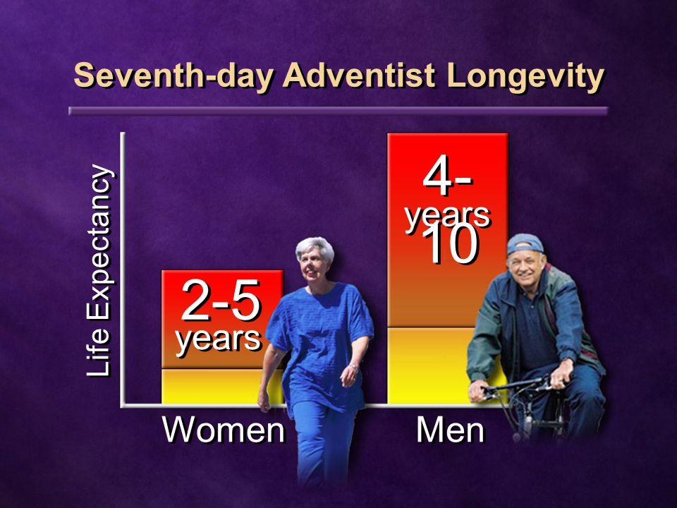 Seventh-day Adventist Longevity