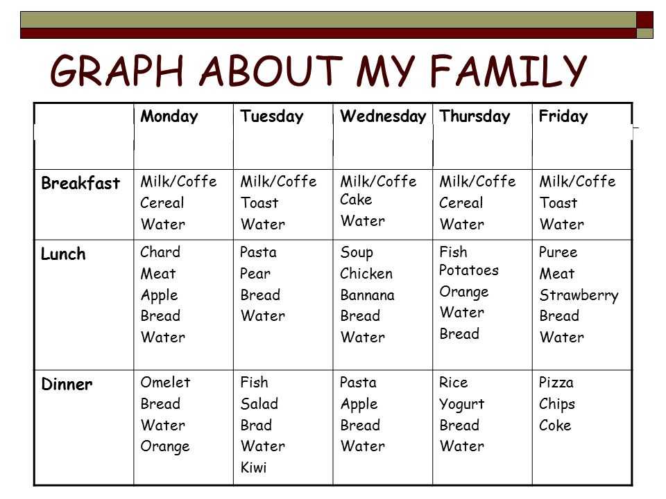 GRAPH ABOUT MY FAMILY Breakfast Lunch Dinner Monday Tuesday Wednesday
