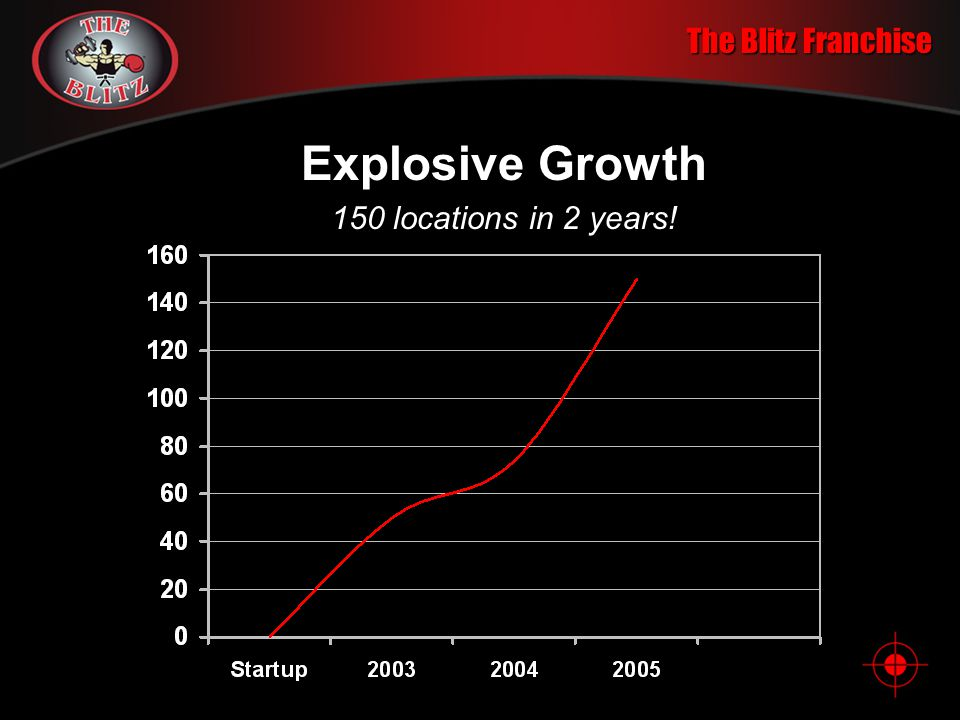 The Blitz Franchise Explosive Growth 150 locations in 2 years!