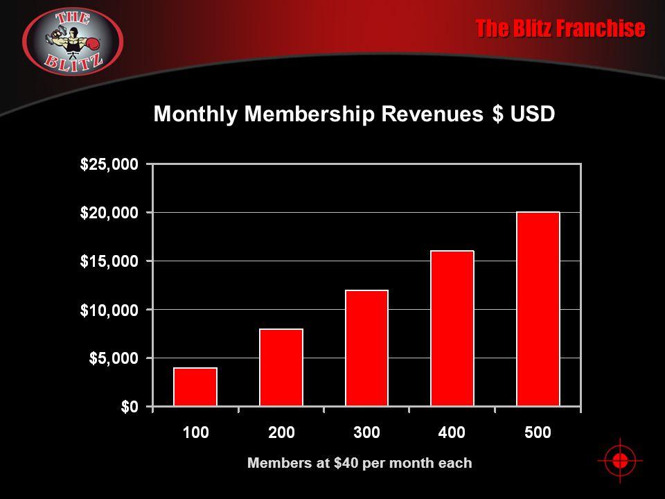 Monthly Membership Revenues $ USD Members at $40 per month each