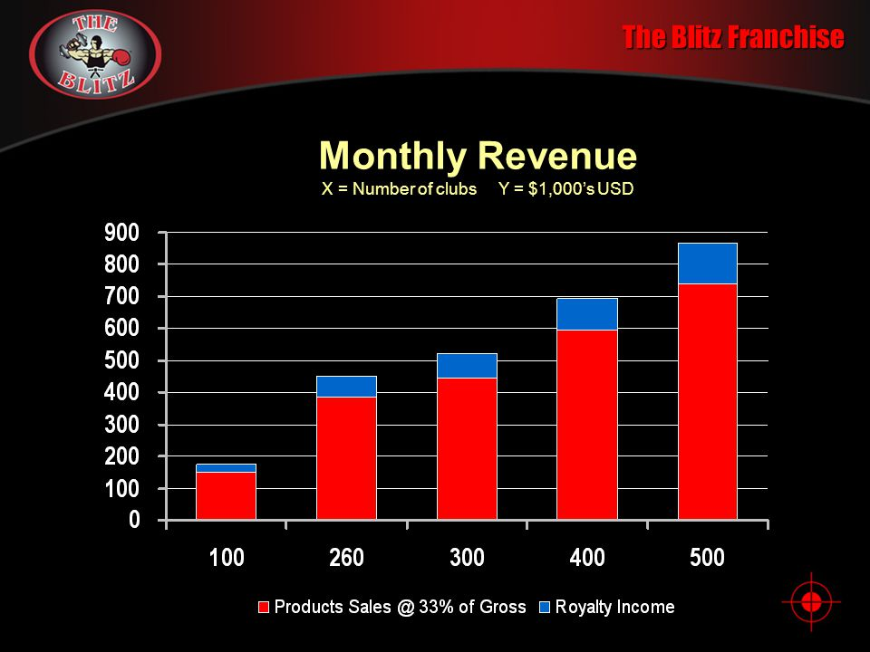 Monthly Revenue X = Number of clubs Y = $1,000's USD