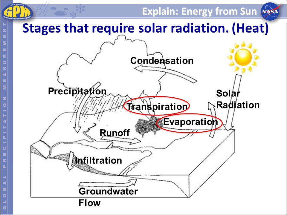 Explain: Energy from Sun