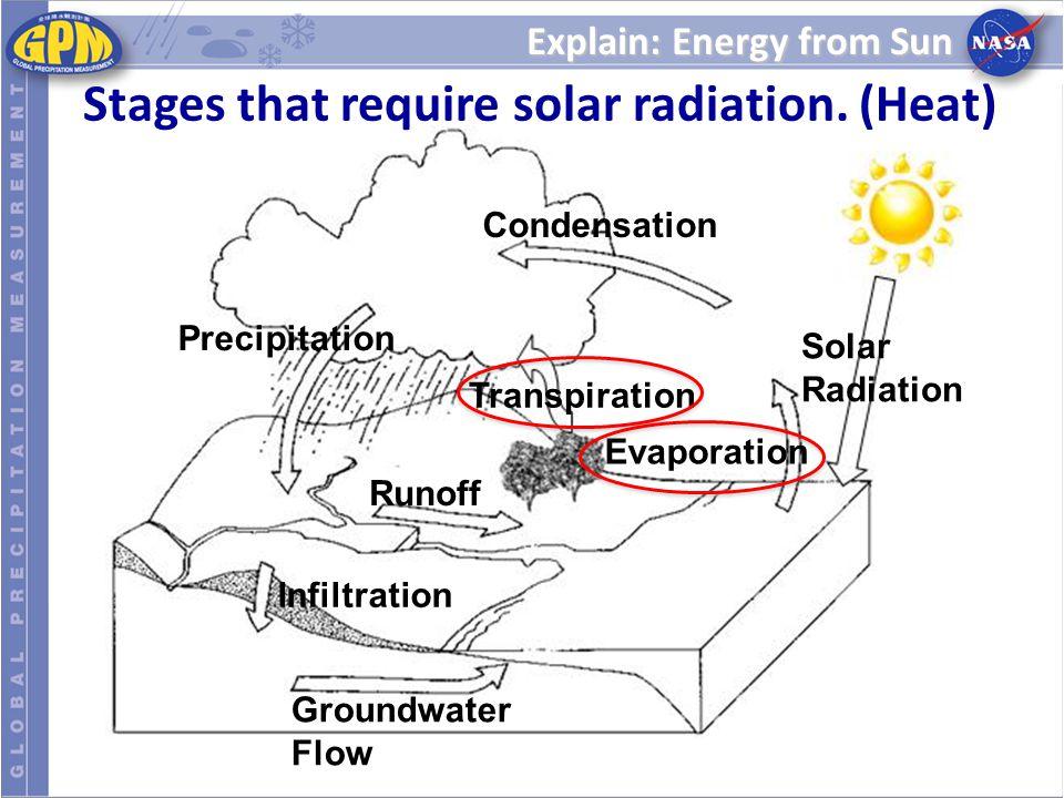 Explain: Energy from Sun