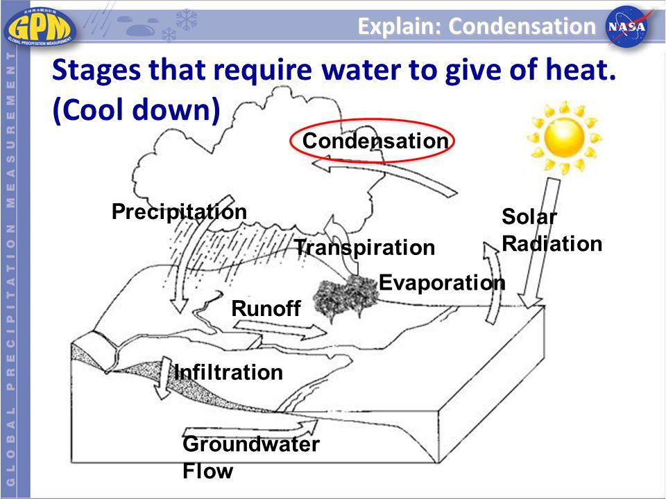 Explain: Condensation