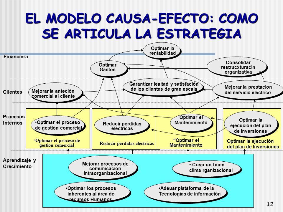 EL MODELO CAUSA-EFECTO: COMO SE ARTICULA LA ESTRATEGIA
