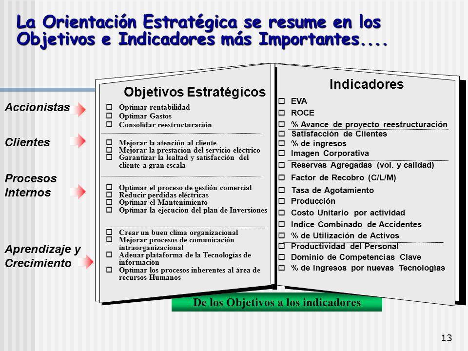 Objetivos Estratégicos De los Objetivos a los indicadores