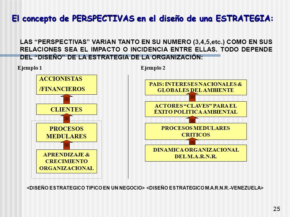 El concepto de PERSPECTIVAS en el diseño de una ESTRATEGIA: