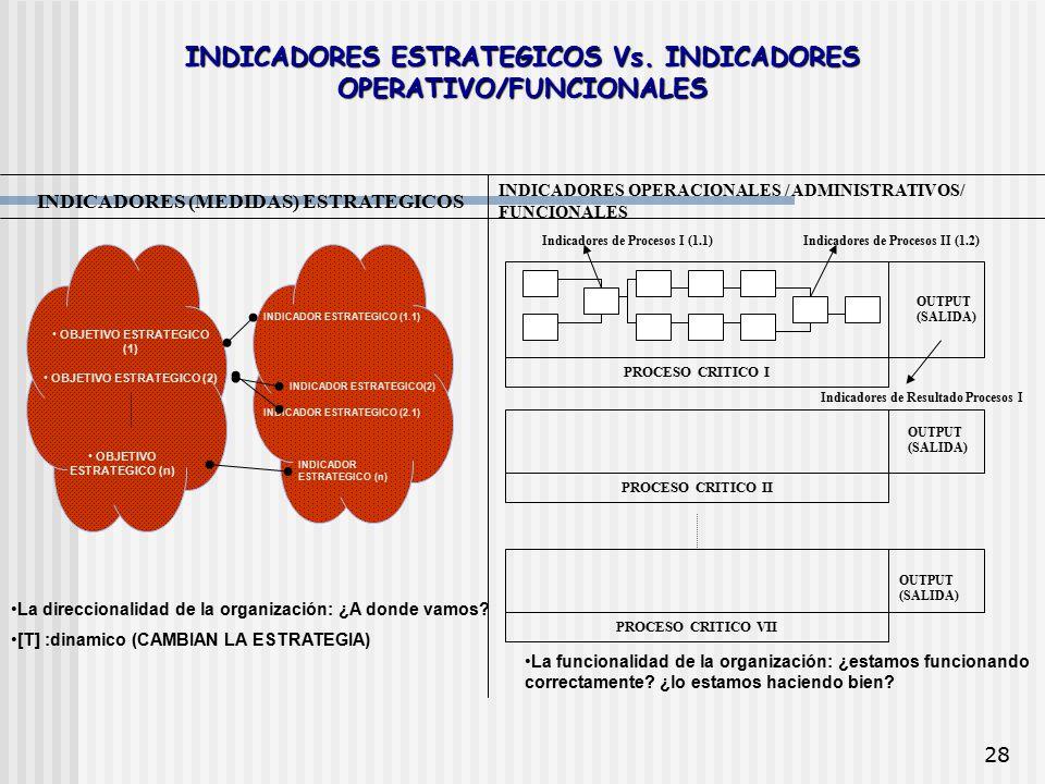 INDICADORES ESTRATEGICOS Vs. INDICADORES OPERATIVO/FUNCIONALES