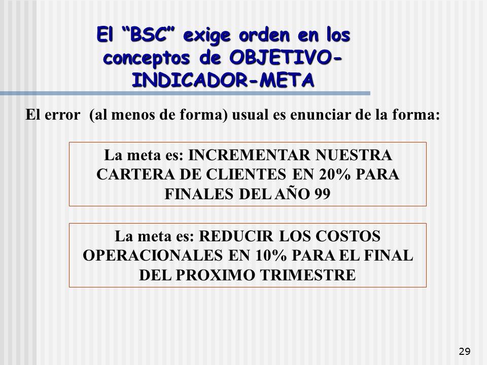 El BSC exige orden en los conceptos de OBJETIVO-INDICADOR-META