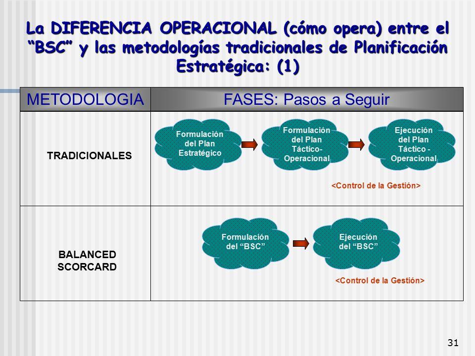La DIFERENCIA OPERACIONAL (cómo opera) entre el BSC y las metodologías tradicionales de Planificación Estratégica: (1)