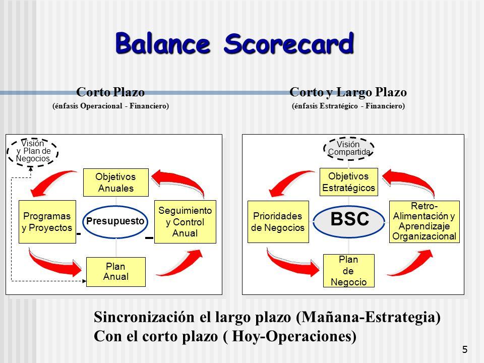 (énfasis Operacional - Financiero) (énfasis Estratégico - Financiero)