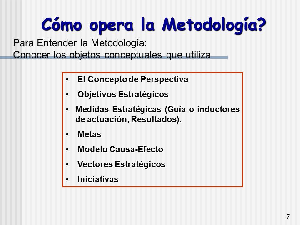 Cómo opera la Metodología