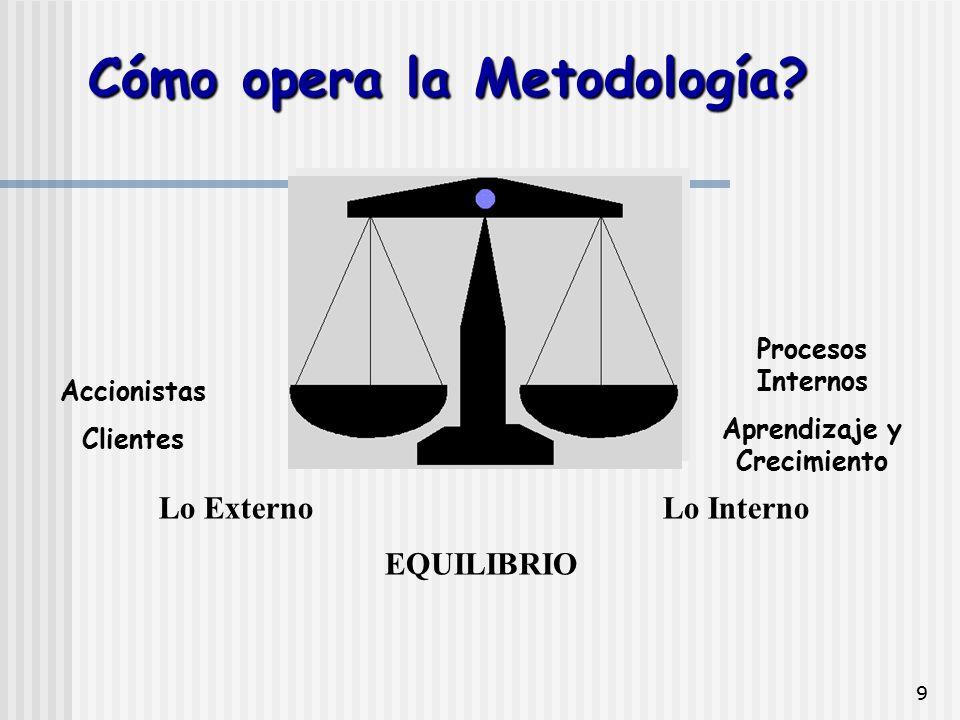 Cómo opera la Metodología Aprendizaje y Crecimiento
