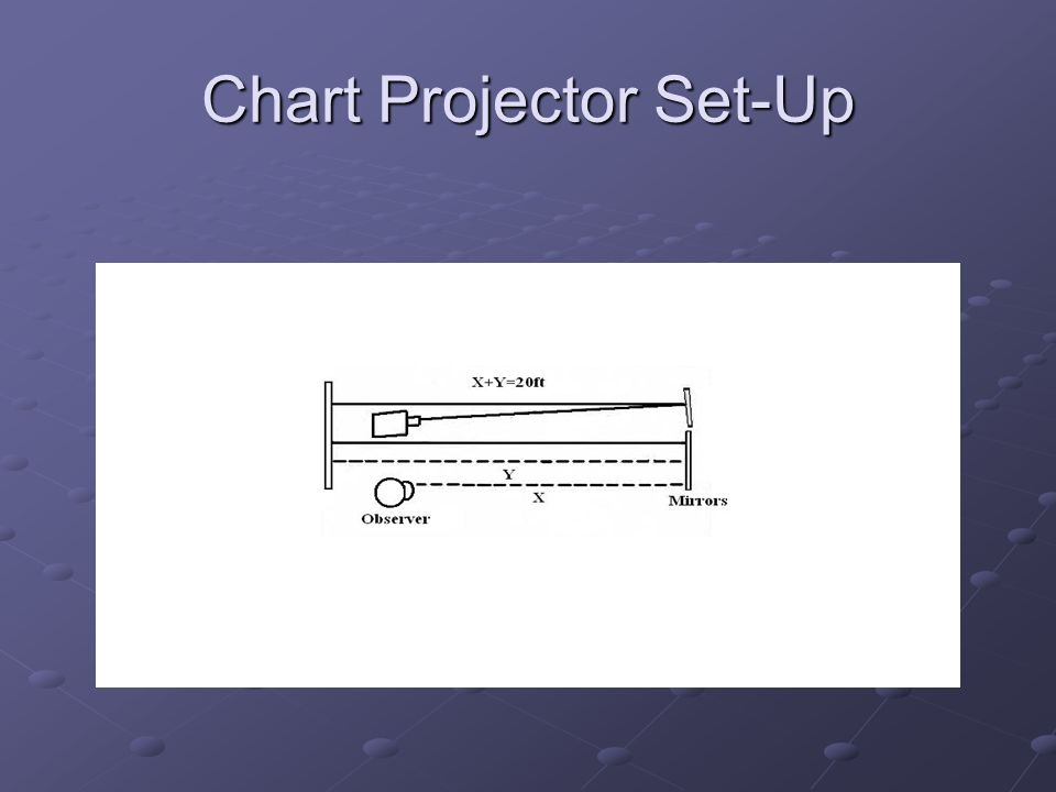 Chart Projector Set-Up