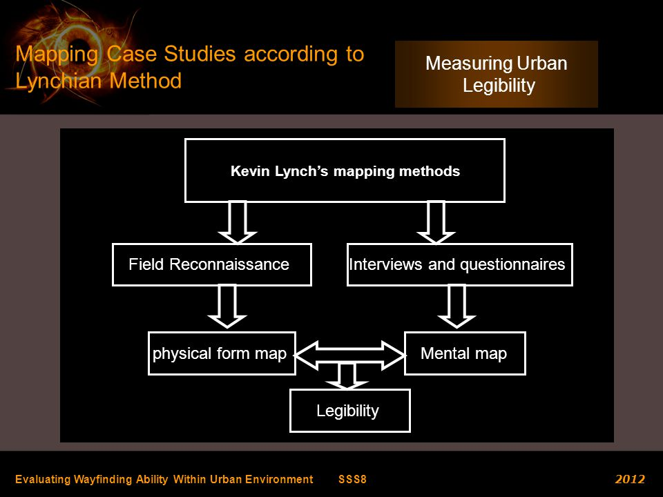 Kevin Lynch's mapping methods
