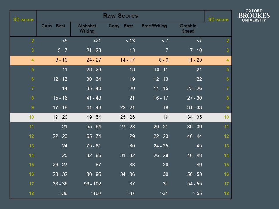 Raw Scores 2 <5 <21 < 13 < 7 <7 3 5 - 7 21 - 23 13 7