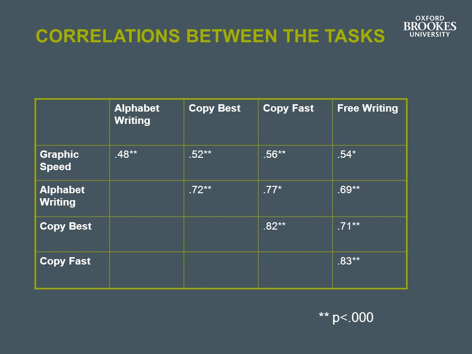 Correlations between the tasks