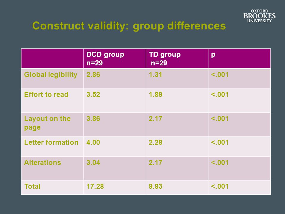 Construct validity: group differences