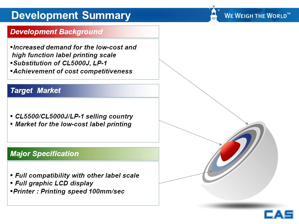 Development Summary Development Background Target Market