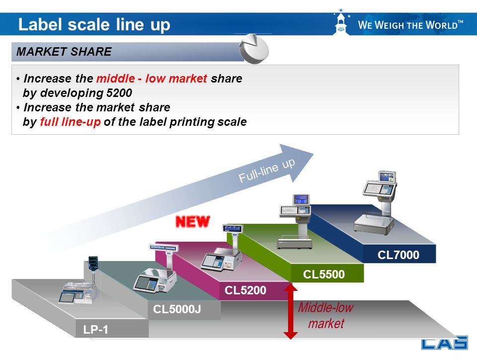 Label scale line up MARKET SHARE