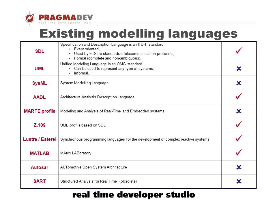 Existing modelling languages