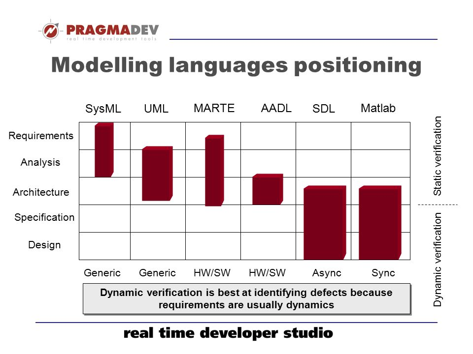 Modelling languages positioning