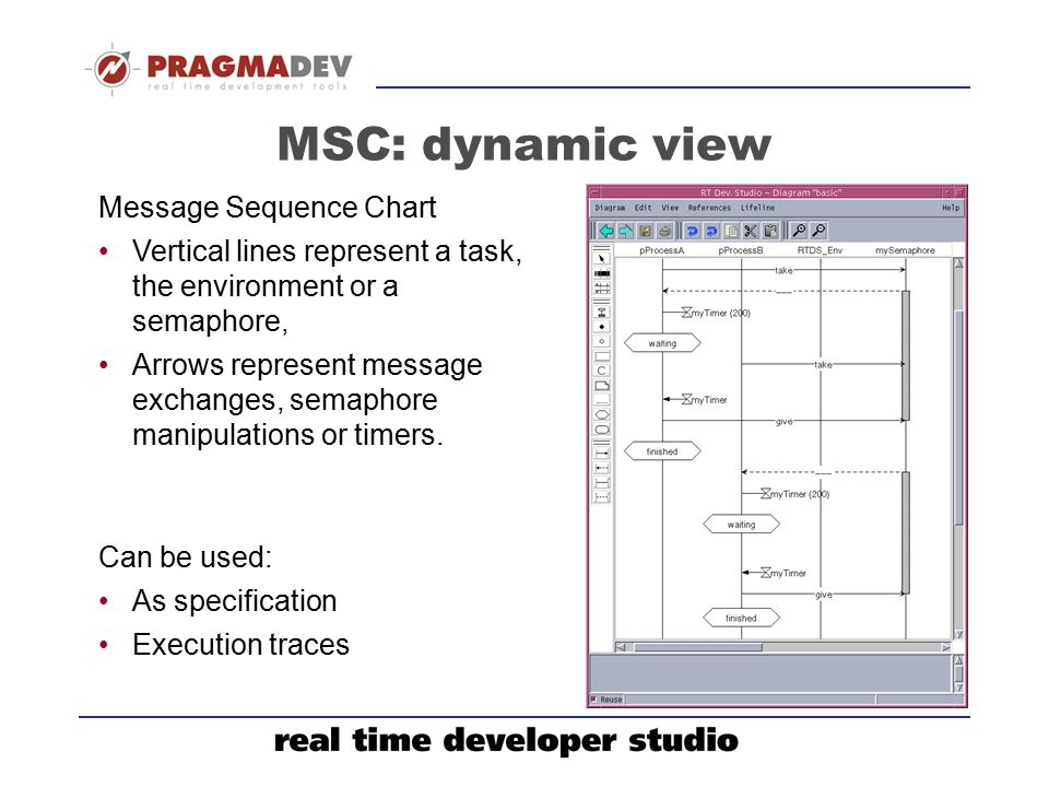 MSC: dynamic view Message Sequence Chart