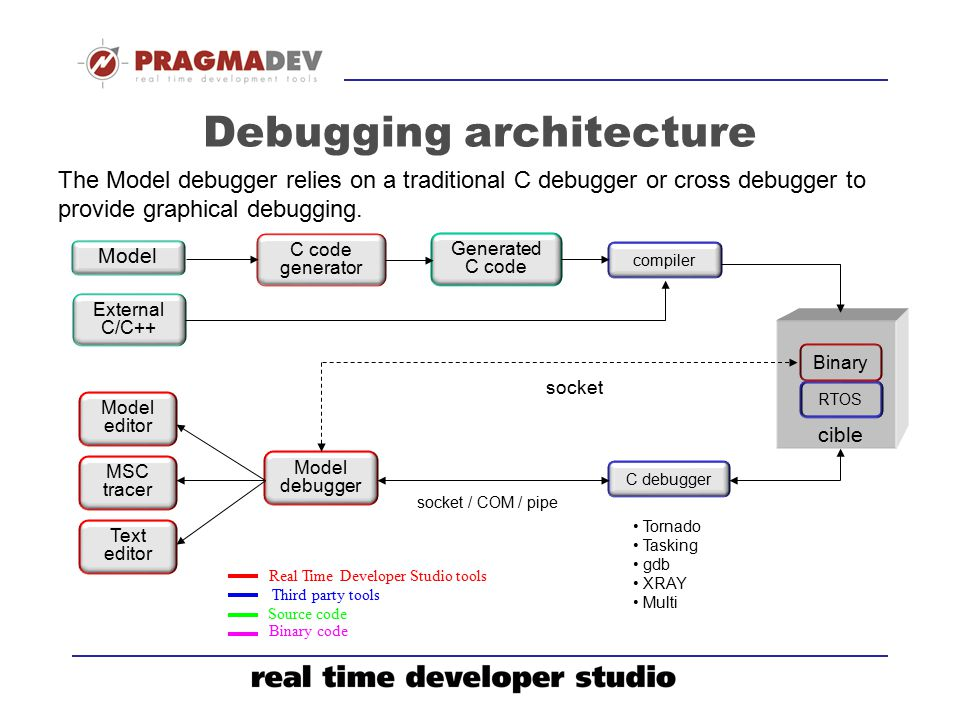 Debugging architecture