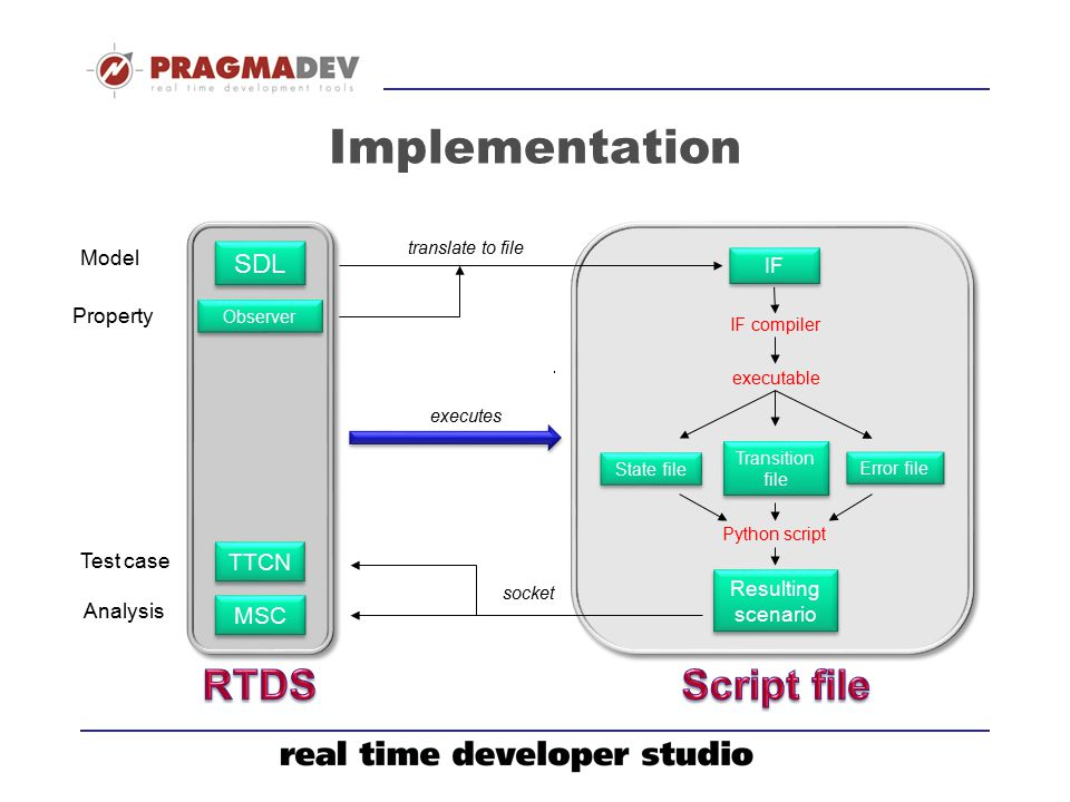 Implementation RTDS Script file SDL TTCN MSC Model IF Property