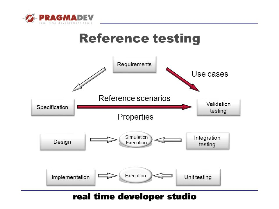 Reference testing Use cases Reference scenarios Properties
