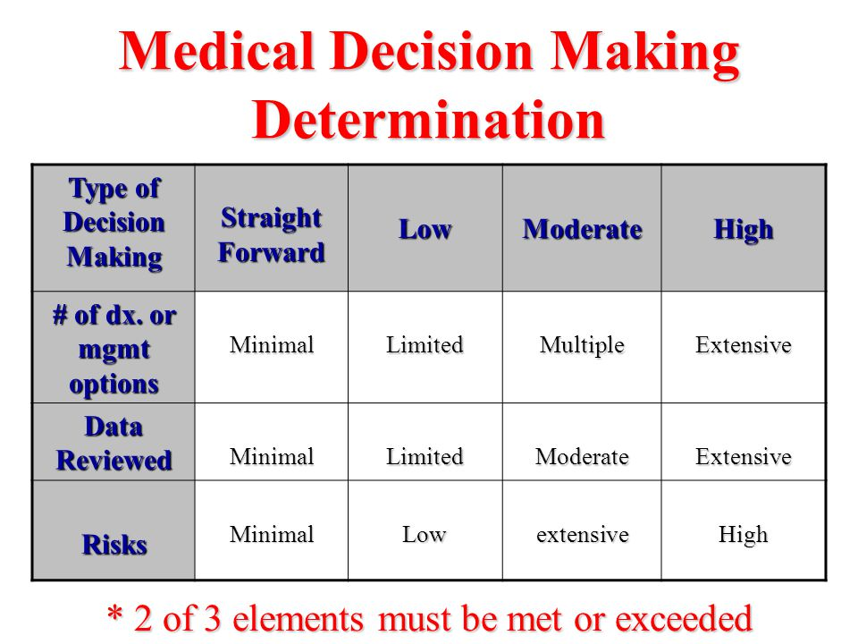 Medical Decision Making Determination