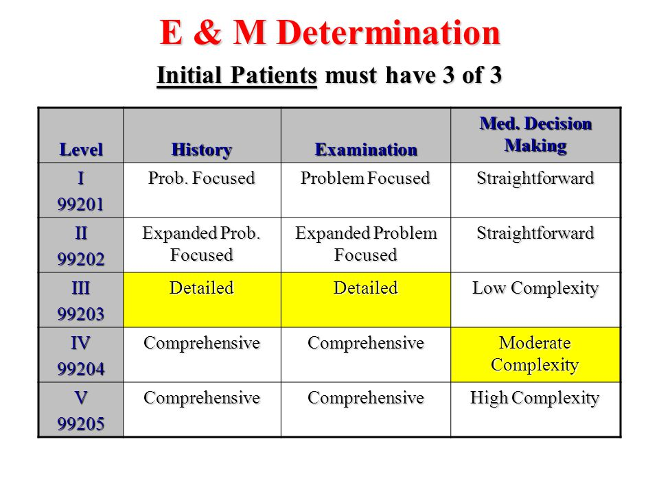 Initial Patients must have 3 of 3