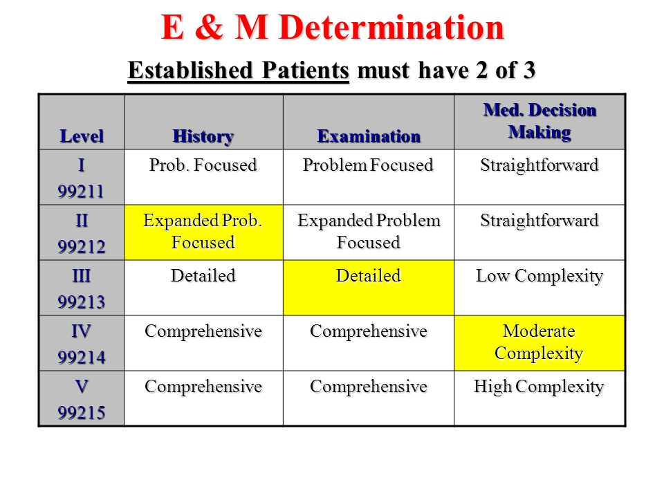 Established Patients must have 2 of 3
