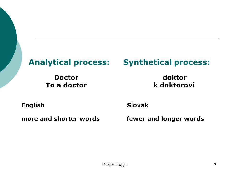 Analytical process: Synthetical process: