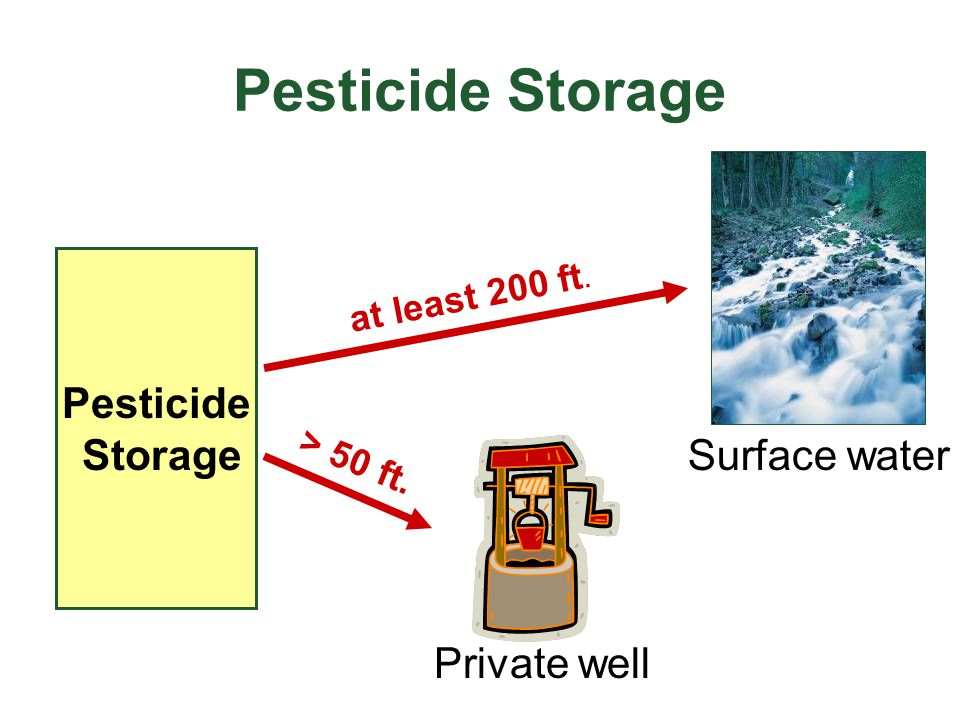Pesticide Storage Pesticide Storage Surface water Private well