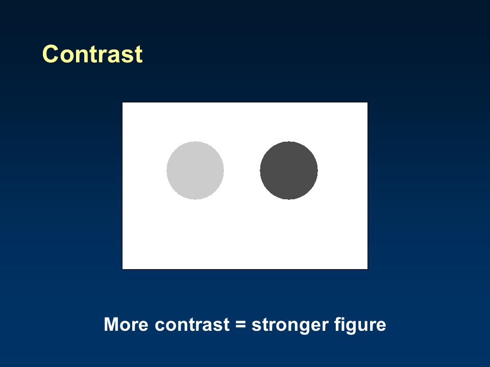 More contrast = stronger figure