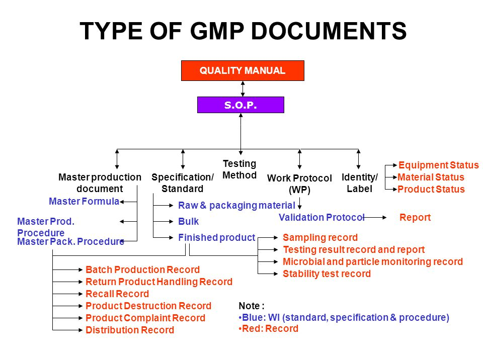 Manufacturing Documents  Ppt Video Online Download