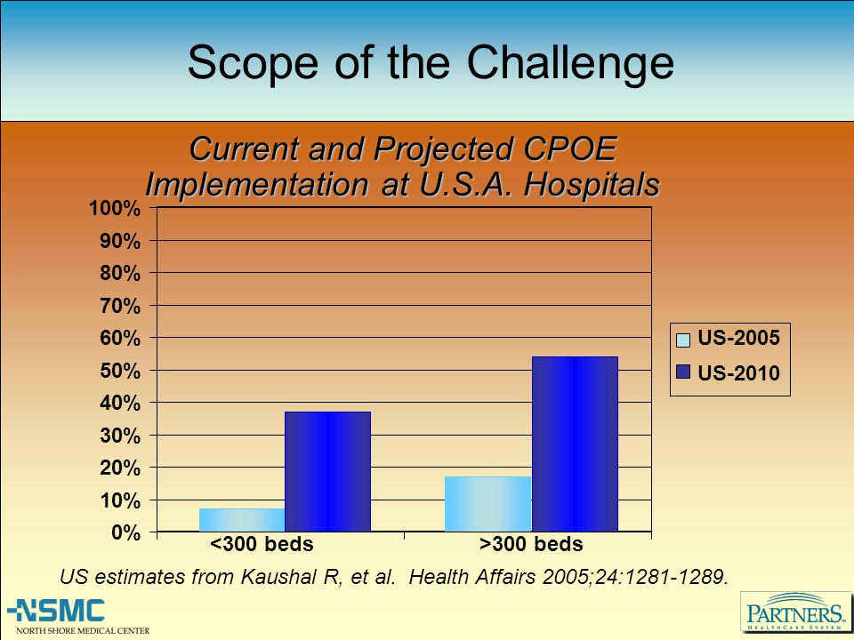 Current and Projected CPOE Implementation at U.S.A. Hospitals