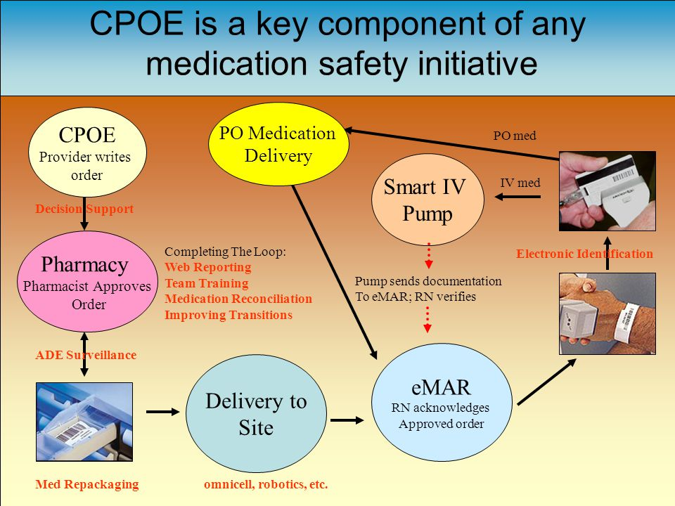 CPOE is a key component of any medication safety initiative