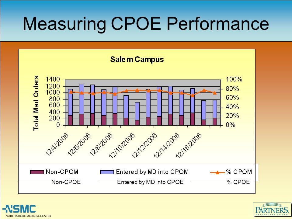 Measuring CPOE Performance