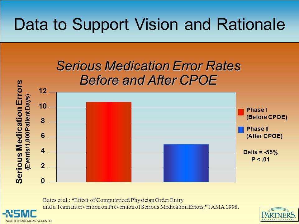 Serious Medication Errors