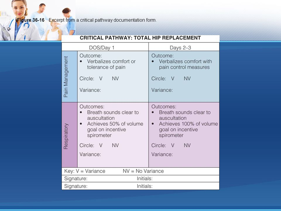 Figure 36-16 Excerpt from a critical pathway documentation form.