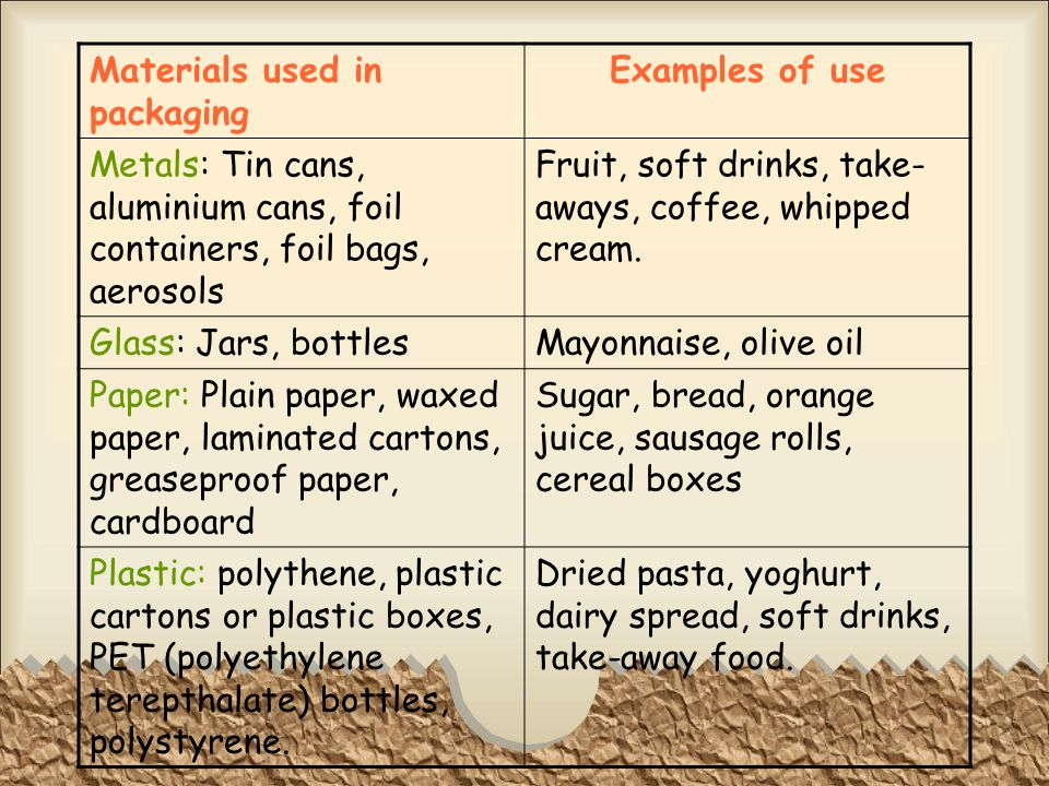 Materials used in packaging