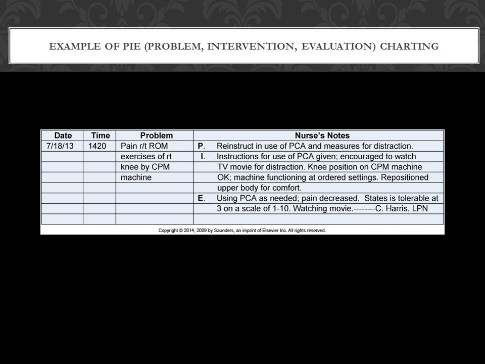 Example of PIE (Problem, Intervention, Evaluation) Charting