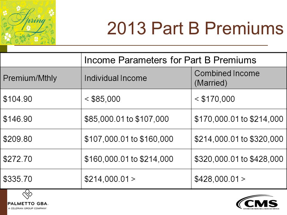 2013 Part B Premiums Income Parameters for Part B Premiums