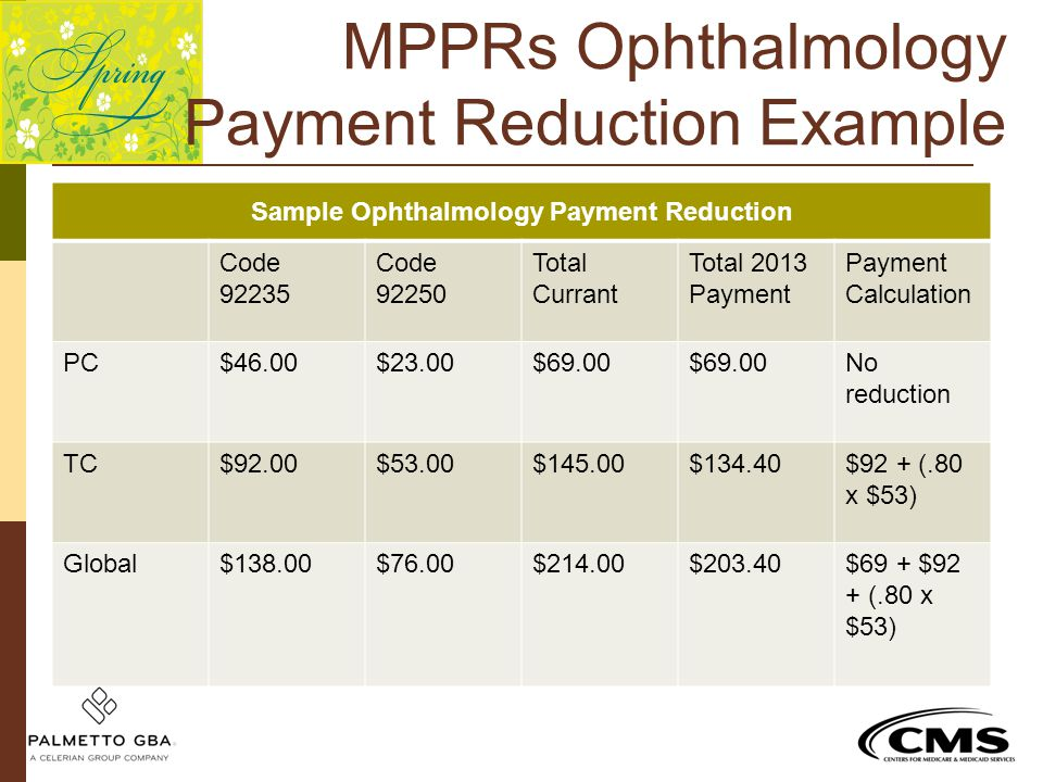 MPPRs Ophthalmology Payment Reduction Example